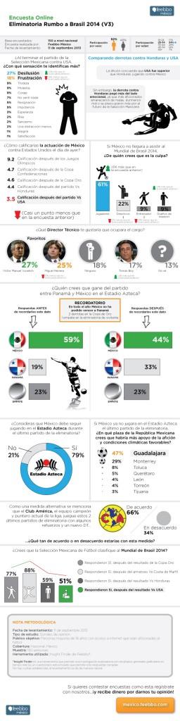 feebbo-encuesta-soccer-Mexico-USA