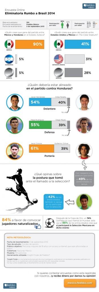 feebbo-encuestas-soccer-infografia-mexico