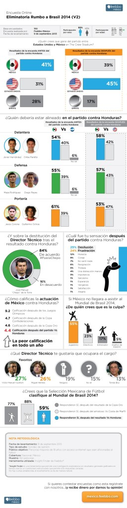 feebbo-inforgrafia-encuestas-online-eliminatoria-futbol-soccer
