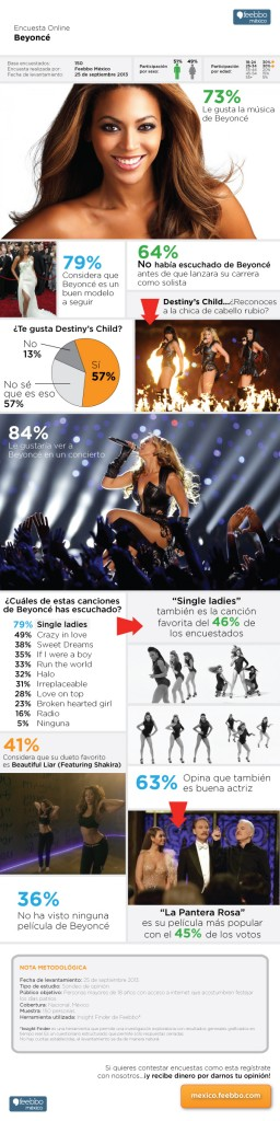 infografia-feebbo-encuestas-Beyonce