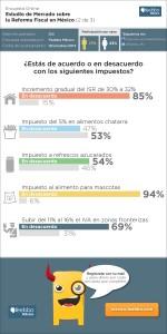 infografia-feebbo-encuesta-Reforma-Fiscal-Mexico-2013_2