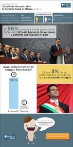 infografia-feebbo-encuesta-Reforma-Fiscal-Mexico-2013_3