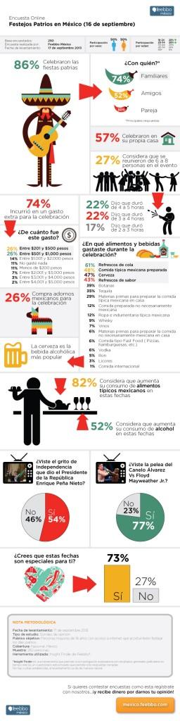 infografia-feebbo-encuestas-16-de-septiembre-Mexico
