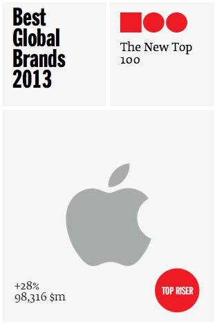Valoración de la marca Apple