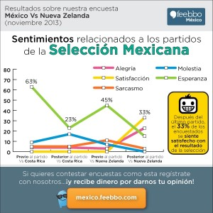 infografia-feebbo-encuesta-soccer-Mexico_nov2013_Vs-Nueva-Zelanda