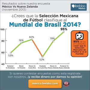infografia-feebbo-encuesta-soccer-Mexico_nov2013_Vs-Nueva-Zelanda_02