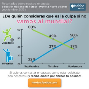 mini-infografia-feebbo-encuesta-soccer-Mexico_nov2013b