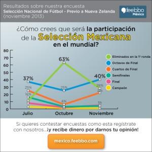 mini-infografia-feebbo-encuesta-soccer-Mexico_nov2013c