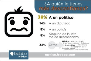 mini-infografia-feebbo-Mexico-encuestas-online-desconfianza_01 (1)