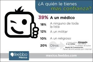 mini-infografia-feebbo-Mexico-encuestas-online-desconfianza_02 (1)