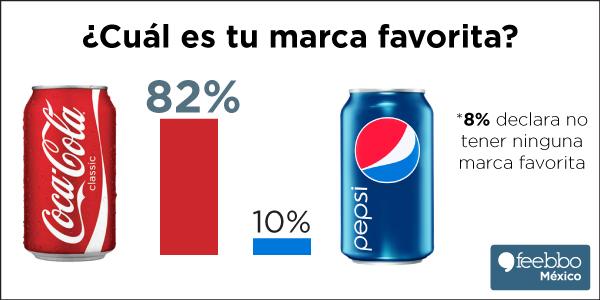 mini-infografia-feebbo-encuesta-perro-Coca-Cola-Vs-Pepsi_02