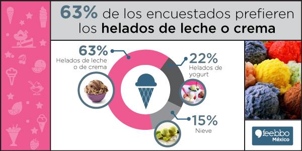 blog-infografia-feebbo-encuesta-helados
