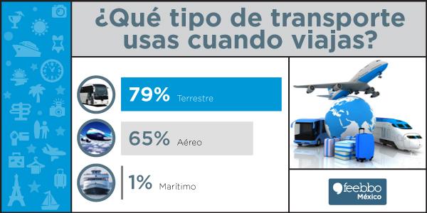 mini-infografia-feebbo-encuesta-viajes-2014