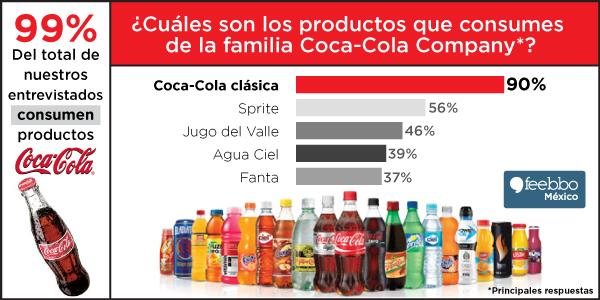 infografia-feebbo-encuesta-Coca-Cola-ago2014
