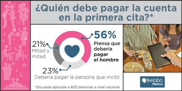 infografia-feebbo-encuesta-citas-ago2014