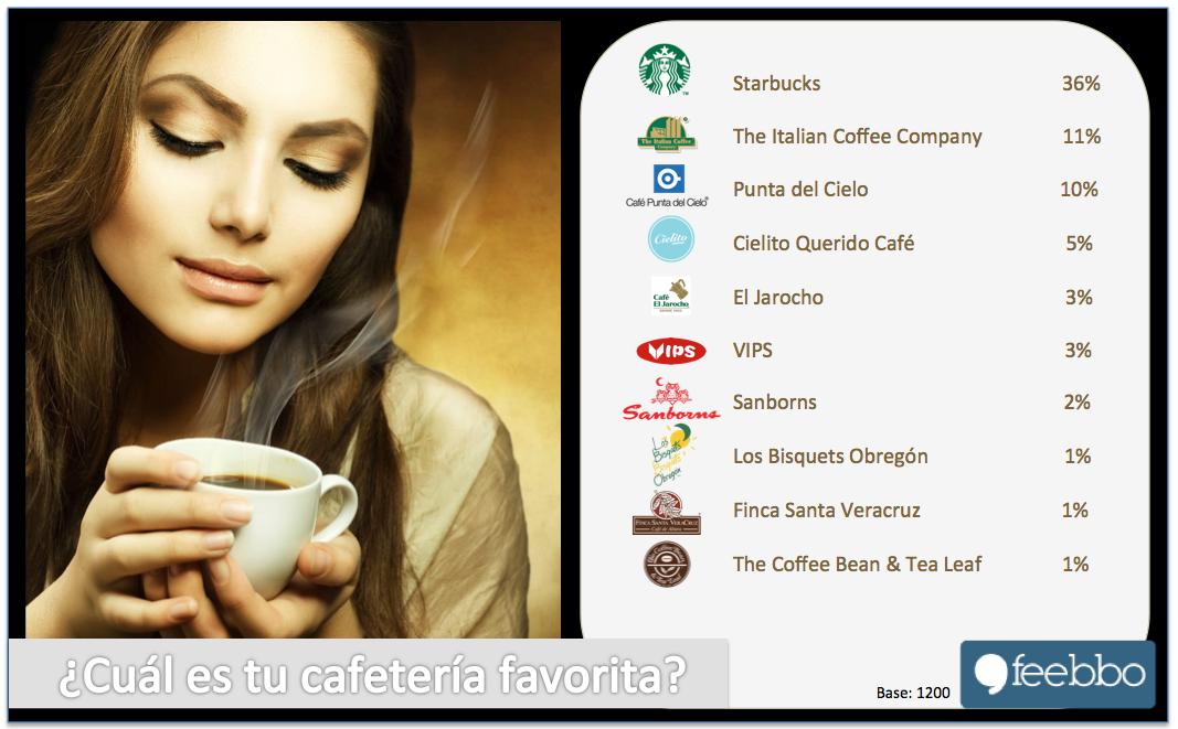 Cafe01_Feebbo_EstudiosDeMercado_EncuestasOnLine