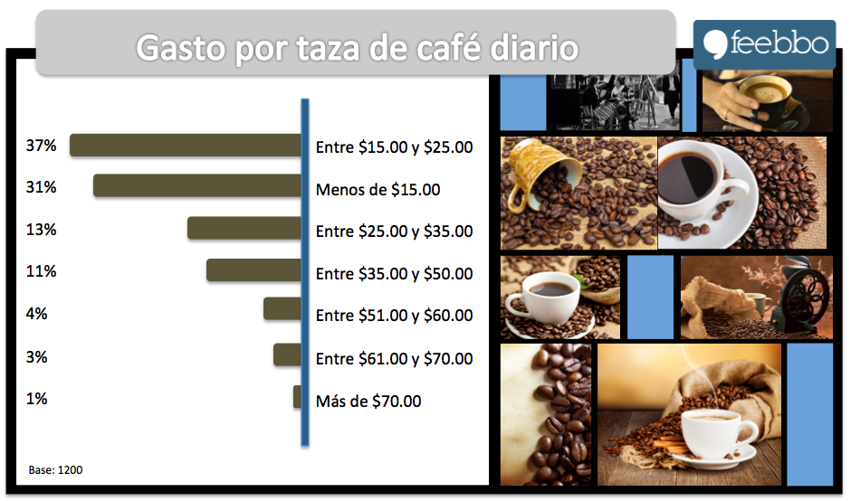 Cafe02_Feebbo_EstudiosDeMercado_EncuestasOnLine