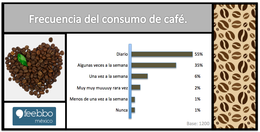 Cafe_Feebbo_EstudiosDeMercado_EncuestasOnLine