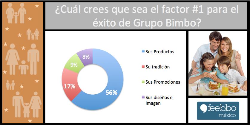 GrupoBimbo_Feebbo_estudios_de_Mercado_encuestas_OnLine