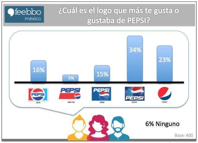 LogosPepsi_Feebbo_EstudiosDeMercado_EncuestasOnLine