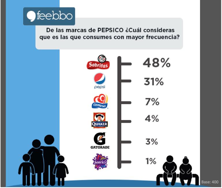 MarcasPEPSICO_Feebbo_EstudiosDeMercados_EncuestasOnLine