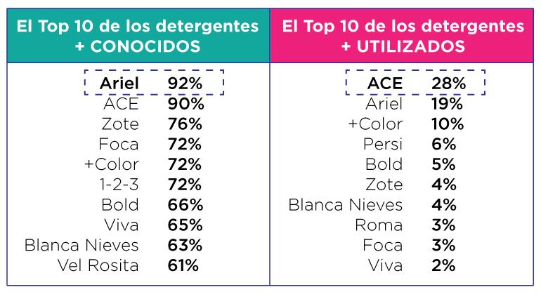Resultados-Detergentes-Estudio-de-Mercado-encuestas-online-Feebbo