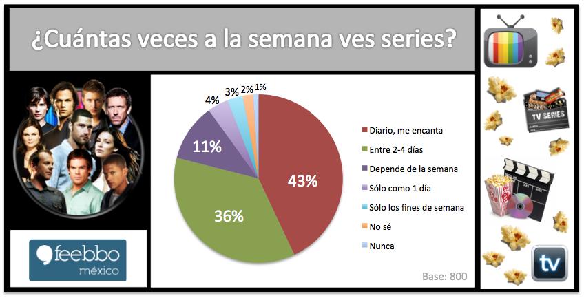SeriesTv_Feebbo_EstudiosDeMercado_EncuestasOnLine