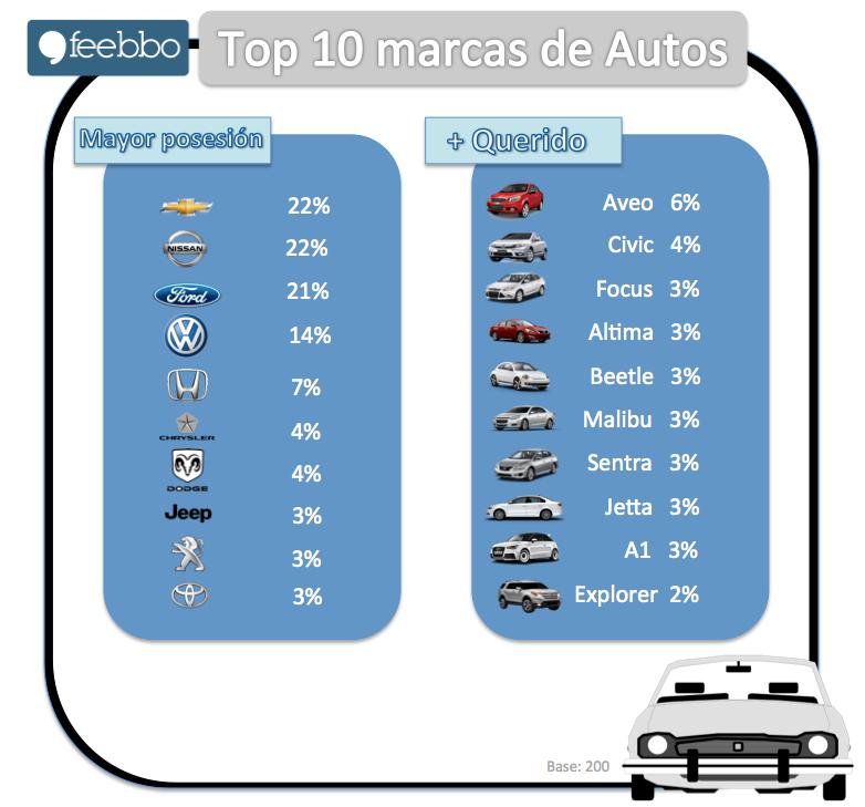 Autos01_Feebbo_Estudios_De_Mercado_Encuestas OnLine