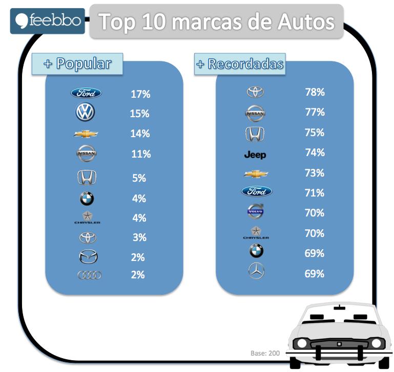Autos02_Feebbo_Estudios_De_Mercado_Encuestas OnLine