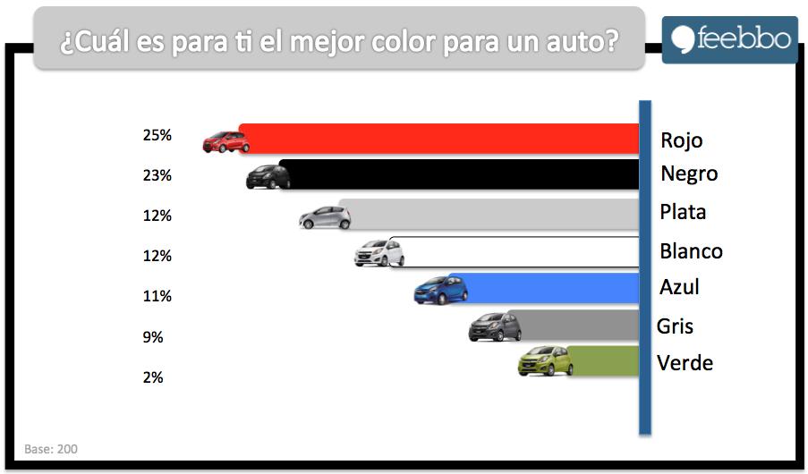 Autos03_Feebbo_Estudios_De_Mercado_Encuestas OnLine