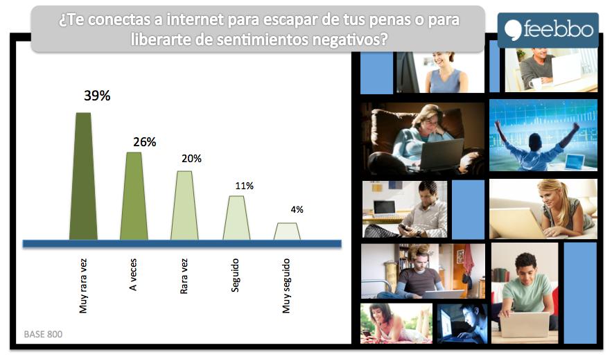Internet01_Feebbo_EstudiosDeMercado_EncuestasOnLine