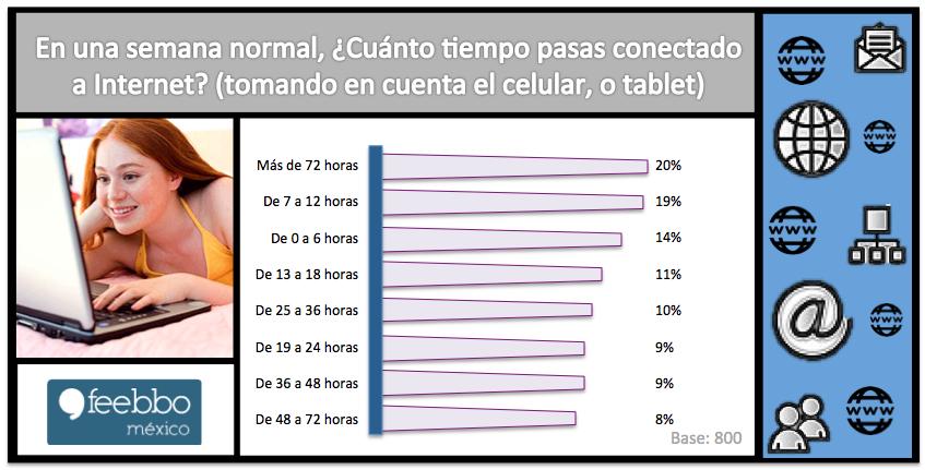 Internet02_Feebbo_EstudiosDeMercado_EncuestasOnLine
