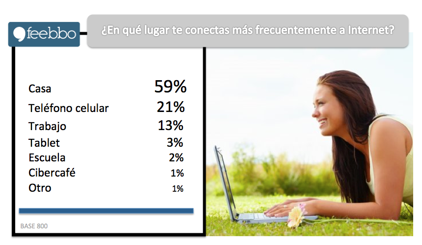 Internet03_Feebbo_EstudiosDeMercado_EncuestasOnLine