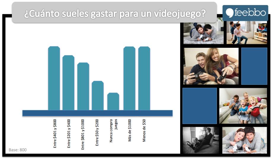 VideoJuegos_Feebbo_EstudioDeMercado_Encuestas_OnLine