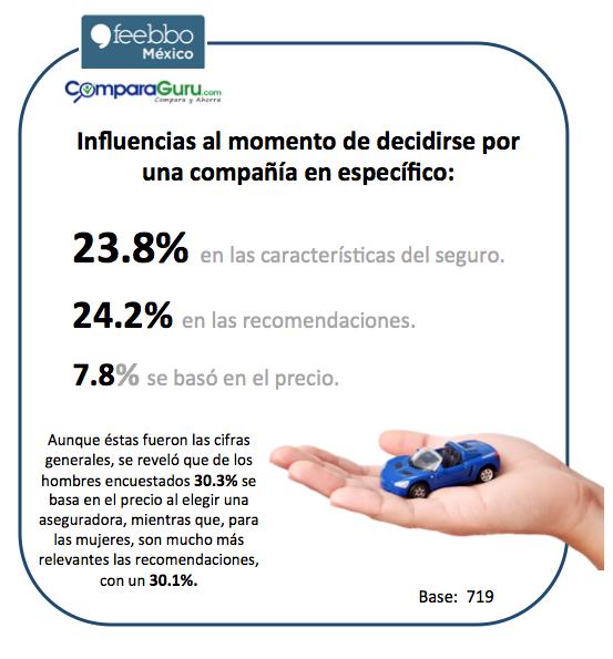 SegurosDeAutos_FeebboMexico_EstudiosDeMercado_EncuestasOnline_002