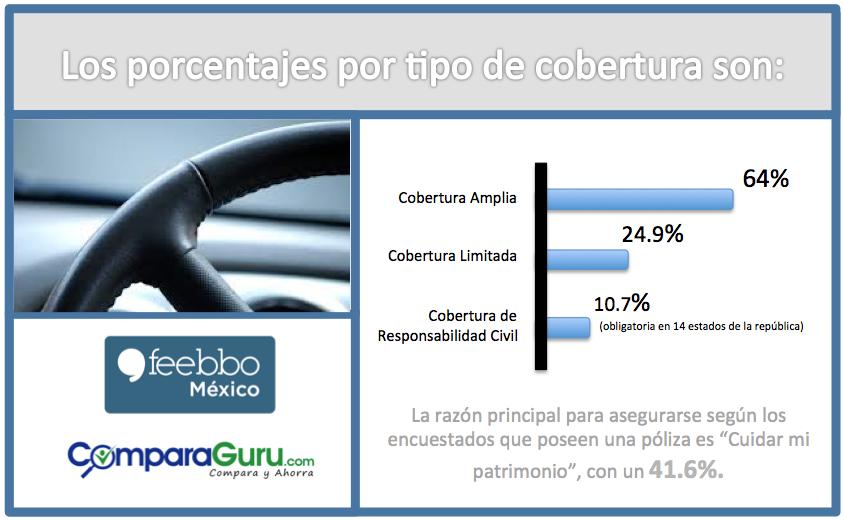 SegurosDeAutos_FeebboMexico_EstudiosDeMercado_EncuestasOnline_01