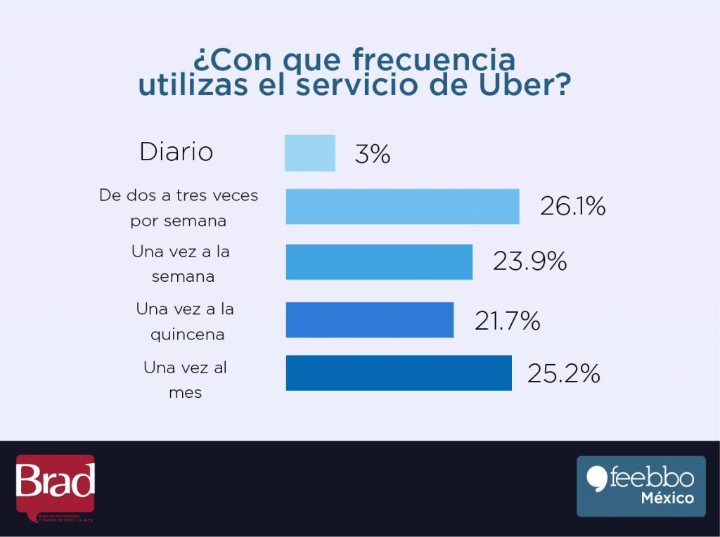 Uber 3